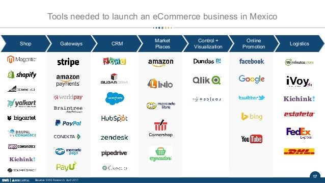 17 Shop Gateways CRM Market Places Control + Visualization Online Promotion Logistics Tools needed to launch an eCommerce ...