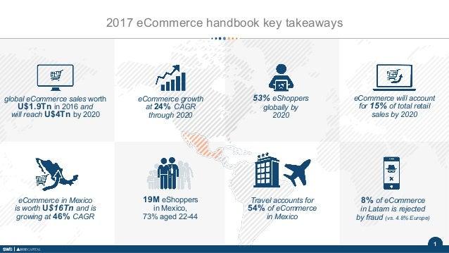 1 2017 eCommerce handbook key takeaways eCommerce growth at 24% CAGR through 2020 global eCommerce sales worth U$1.9Tn in ...