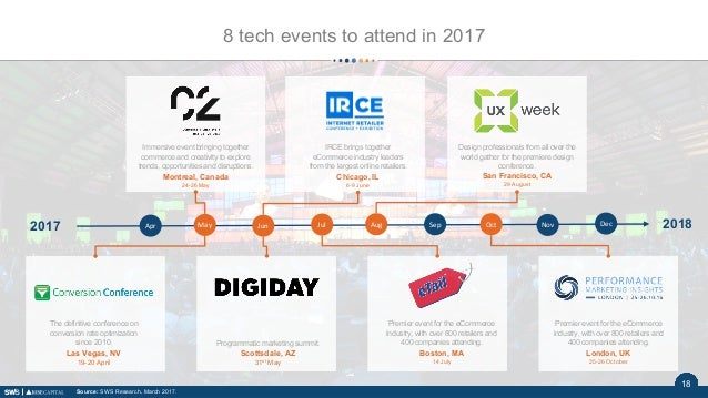 2018 8 tech events to attend in 2017 Source: SWS Research, March 2017. Premier event for the eCommerce industry, with over...