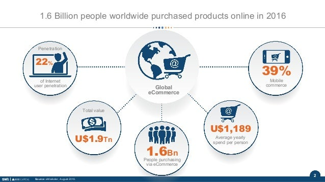 2 Average yearly spend per person U$1,189 1.6 Billion people worldwide purchased products online in 2016 Total value U$1.9...