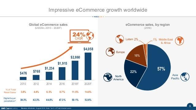 3 Global eCommerce sales (US$ Bn, 2010 – 2020F) 24% CAGR % of Total Retail Sales Digital buyer penetration* 3.8% 4.4% 6.3%...