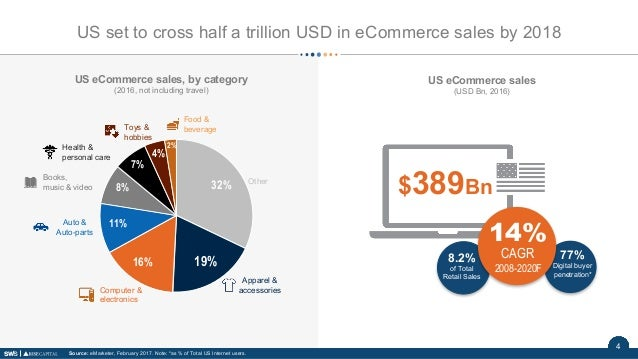 4 US eCommerce sales, by category (2016, not including travel) 32% 19%16% 11% 8% 7% 4% 2% Other Apparel & accessoriesCompu...