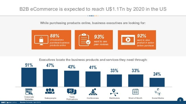 5 B2B eCommerce is expected to reach U$1.1Tn by 2020 in the US Source: Forrester, April 2015. 88% of executives purchase b...