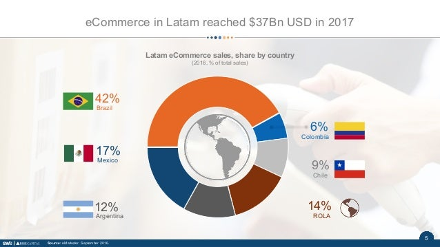 65 eCommerce in Latam reached $37Bn USD in 2017 Source: eMarketer, September 2016. Latam eCommerce sales, share by country...