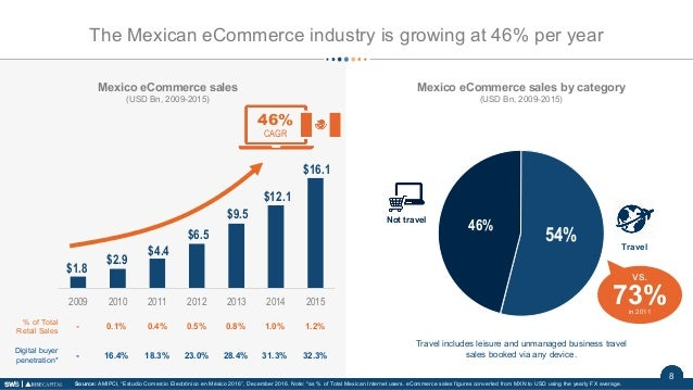8 $1.8 $2.9 $4.4 $6.5 $9.5 $12.1 $16.1 2009 2010 2011 2012 2013 2014 2015 Mexico eCommerce sales (USD Bn, 2009-2015) Mexic...