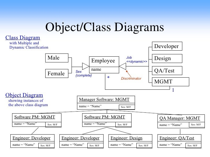 Sw software design 38 objectclass diagrams ccuart Gallery