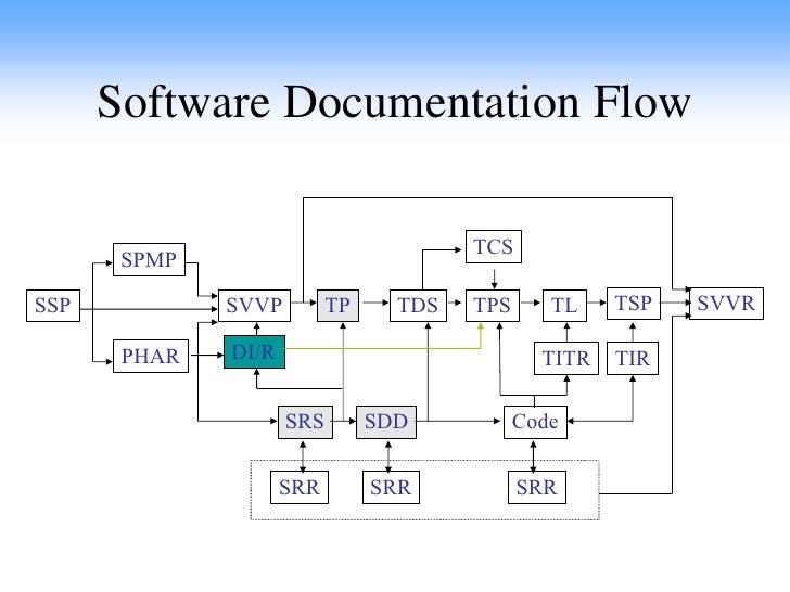 sw software documentation user documentation template user documentation template