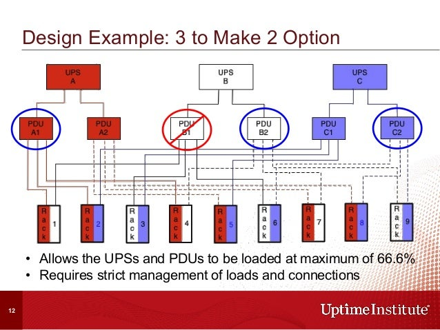 Design Example: 2N Option • Allows the UPSs and PDUs to be loaded at maximum of 50% • Easiest layout to manage loads and...