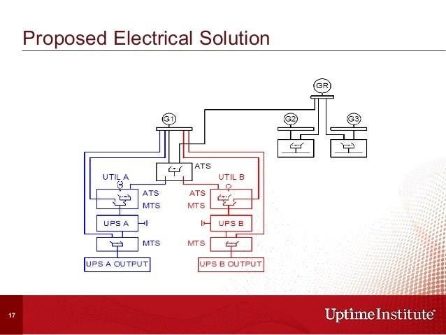 Onsite Power Generation § N+R systems where R= 1 or 2 have proven effective § 1500 to 2000 kW Diesel EGs provide the m...