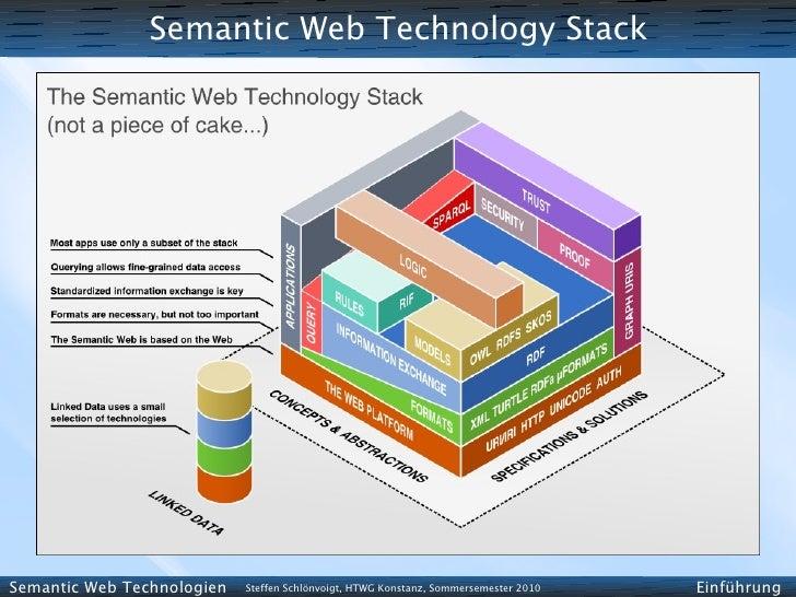 Semantic Web Technology Stack     Semantic Web Technologien   Steffen Schlönvoigt, HTWG Konstanz, Sommersemester 2010   Ei...