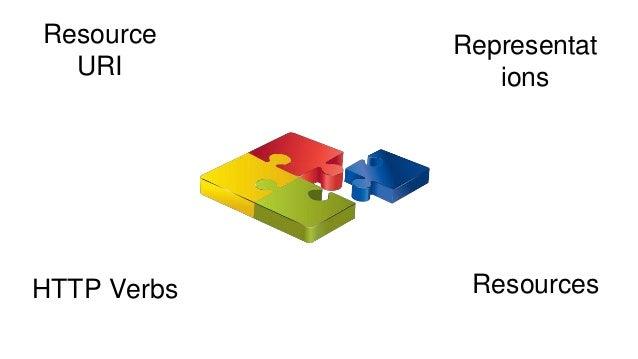 RESTful API Design Fundamentals Slide 2