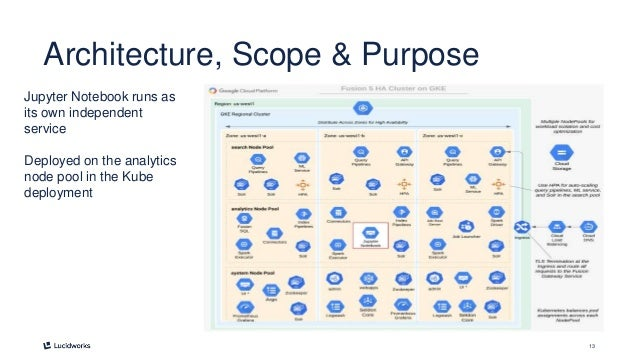 13 Architecture, Scope & Purpose Jupyter Notebook runs as its own independent service Deployed on the analytics node pool ...
