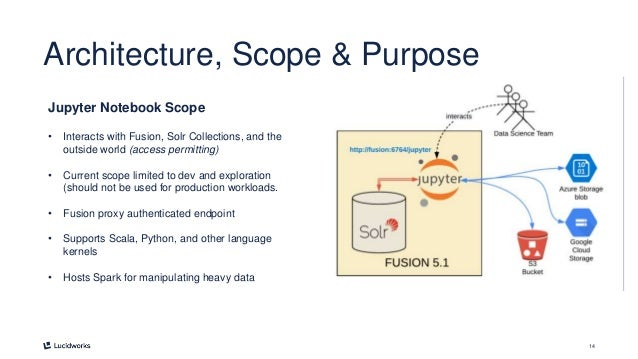 14 Architecture, Scope & Purpose Jupyter Notebook Scope • Interacts with Fusion, Solr Collections, and the outside world (...