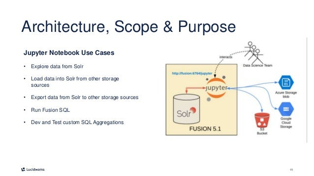 15 Architecture, Scope & Purpose Jupyter Notebook Use Cases • Explore data from Solr • Load data into Solr from other stor...