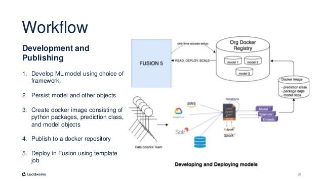 25 Workflow Development and Publishing 1. Develop ML model using choice of framework. 2. Persist model and other objects 3...