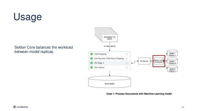28 Usage Seldon Core balances the workload between model replicas.