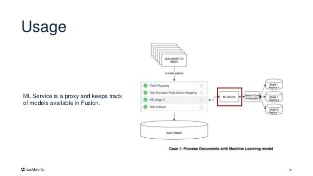 29 Usage ML Service is a proxy and keeps track of models available in Fusion.