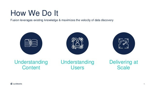 5 How We Do It Fusion leverages existing knowledge & maximizes the velocity of data discovery Understanding Content Unders...