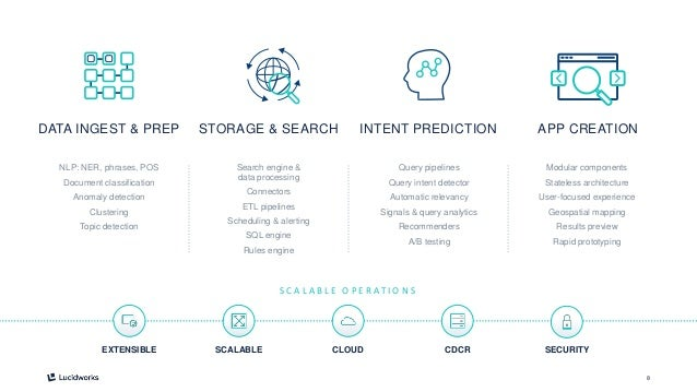8 STORAGE & SEARCH INTENT PREDICTION APP CREATIONDATA INGEST & PREP NLP: NER, phrases, POS Document classification Anomaly...