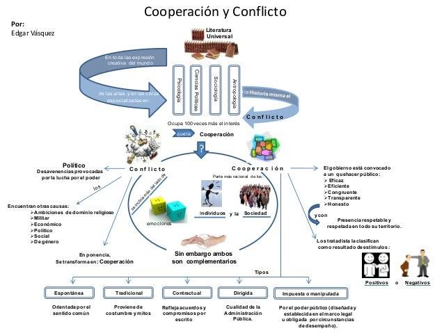 Cooperación y Conflicto Por: Edgar Vásquez de las artes y en las obras especializadasen: En toda las expresión creativa de...