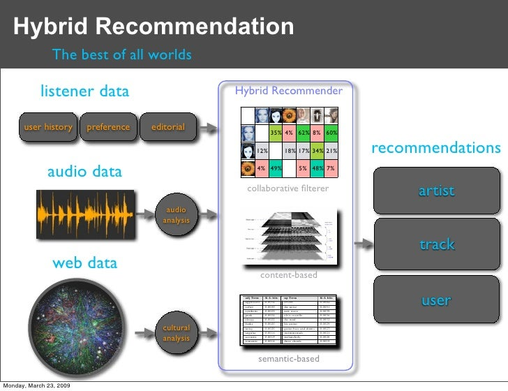 Hybrid Recommendation                The best of all worlds              listener data                                    ...