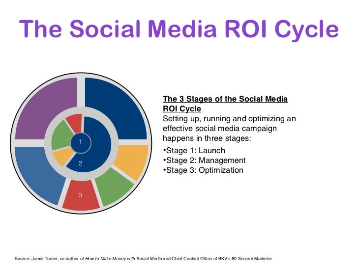 The Social Media ROI Cycle                                                                      The 3 Stages of the Social...