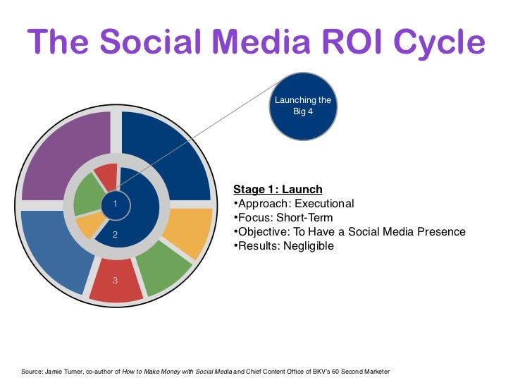 The Social Media ROI Cycle                                                                                   Launching the...