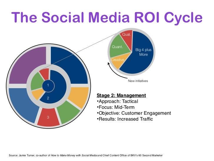The Social Media ROI Cycle                                                                                          Qual. ...