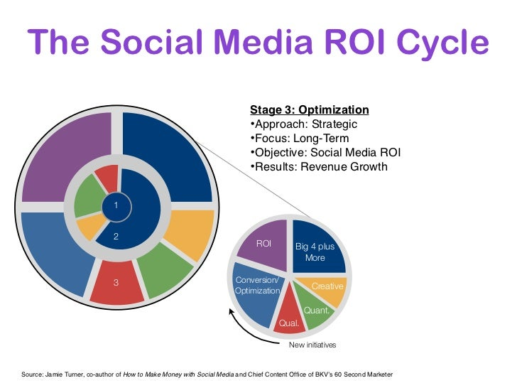 The Social Media ROI Cycle                                                                           Stage 3: Optimization...
