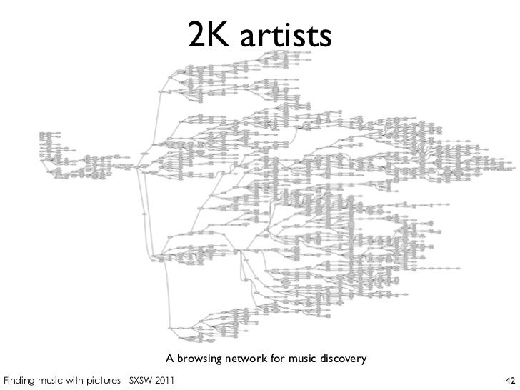 2K artists A browsing network