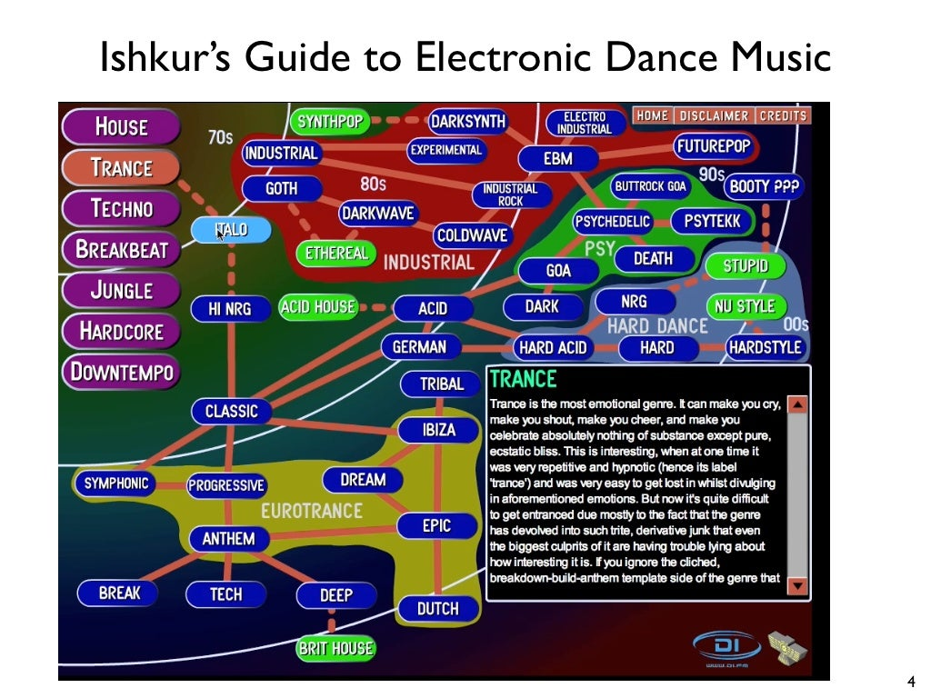 Dance Music Manual, Second Edition: Tools, Toys, and ...