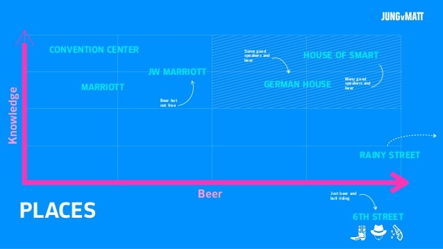 PLACES Beer Knowledge 6TH STREET JW MARRIOTT CONVENTION CENTER MARRIOTT Beer but not free GERMAN HOUSE HOUSE OF SMART Some...