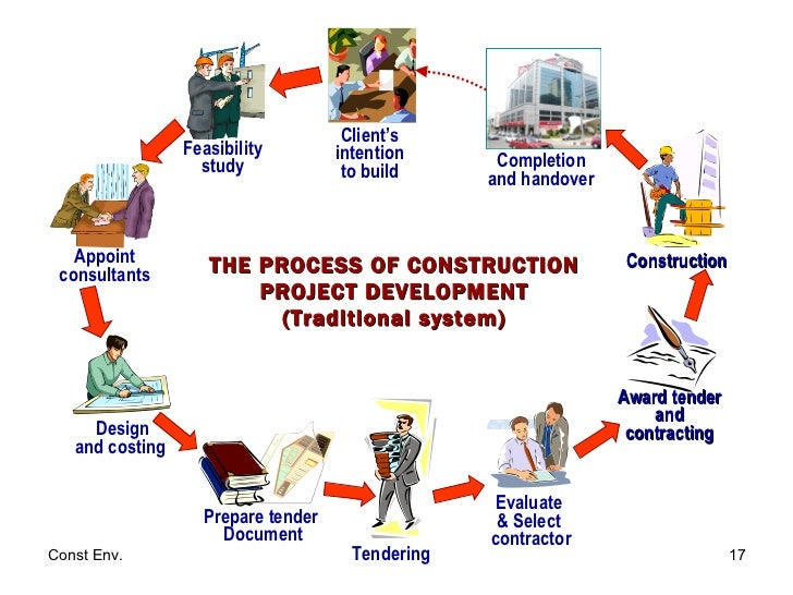 approaches to manpower planning process in construction Manpower planning manpower planning is  early in order to support the manpower process long before any production  solving the training plan with this approach.