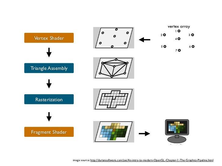 Vertex ShaderTriangle Assembly RasterizationFragment Shader
