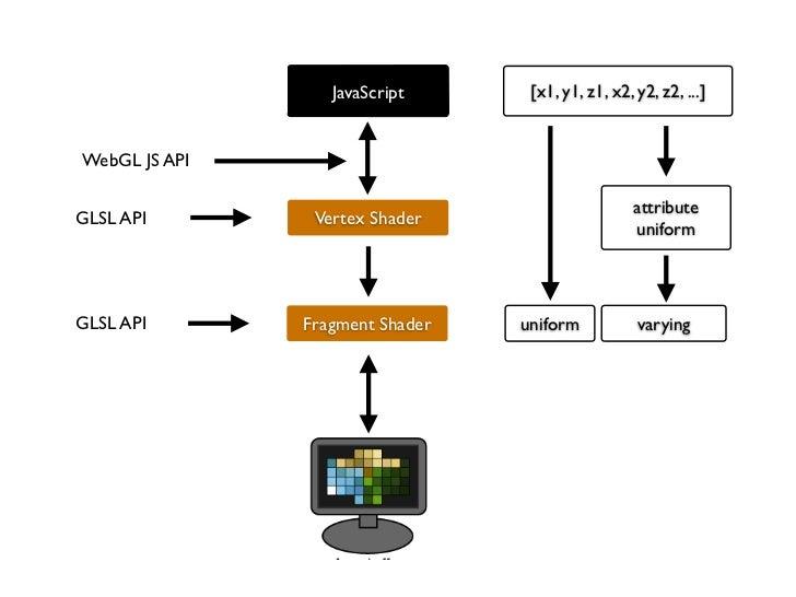JavaScript      [x1, y1, z1, x2, y2, z2, ...]WebGL JS API                                                   attributeGLSL ...