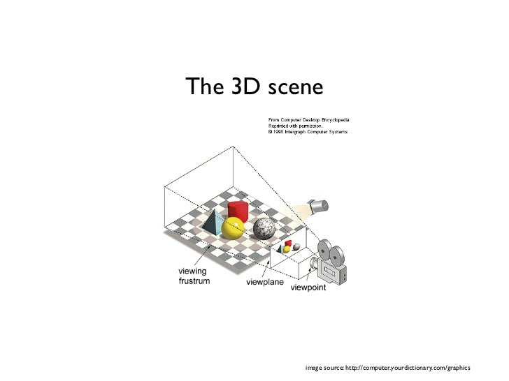 The 3D scene          image source: http://computer.yourdictionary.com/graphics