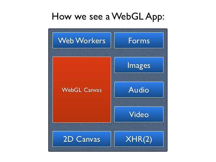 How we see a WebGL App: Web Workers     Forms                 Images  WebGL Canvas   Audio                 Video  2D Canva...