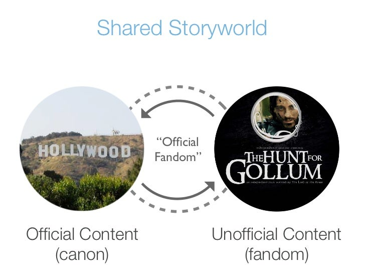 """Shared Storyworld                  """"Official                  Fandom""""Official Content              Unofficial Content    (can..."""