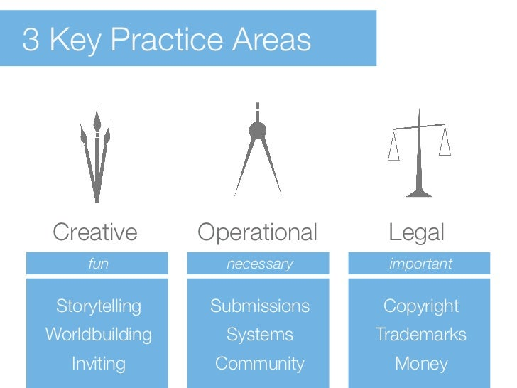 3 Key Practice Areas  Creative       Operational     Legal      fun          necessary     important  Storytelling    Subm...