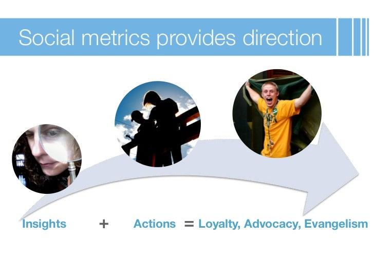 Social metrics provides directionInsights   +   Actions   = Loyalty, Advocacy, Evangelism