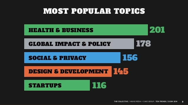 SXSW 2014: 10 Trends from Cake Group & Havas Media Slide 3