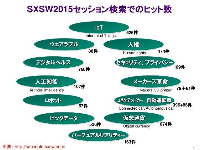 SXSW2015セッション検索でのヒット数 10 IoT ウェアラブル デジタルヘルス 人権 セキュリティ、プライバシー 人工知能 メーカーズ革命 バーチュアルリアリティー ロボット 仮想通貨ビッグデータ コネクテッドカー、自動運転車 163...