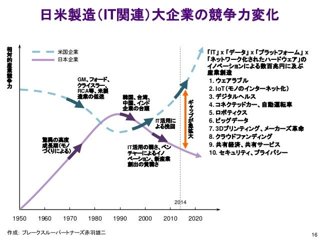 16 日米製造(IT関連)大企業の競争力変化 1950 1960 1970 1980 1990 2000 2010 2020 驚異の高度 成長期(モノ づくりによる) IT活用の弱さ、ベン チャーによるイノ ベーション、新産業 創出の貧弱さ G...