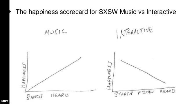 The happiness scorecard for SXSW Music vs Interactive
