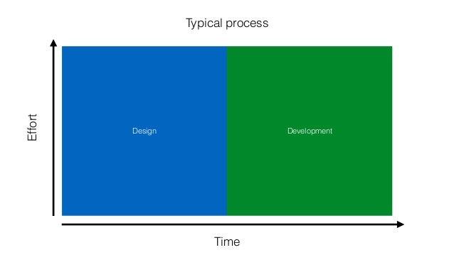 Design Development Time Effort Typical process