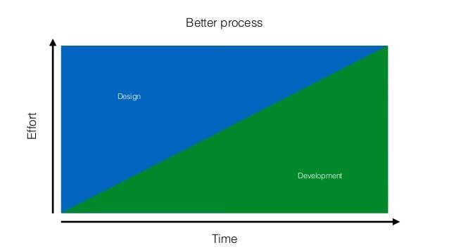 Design Development Design Development Time Effort Better process