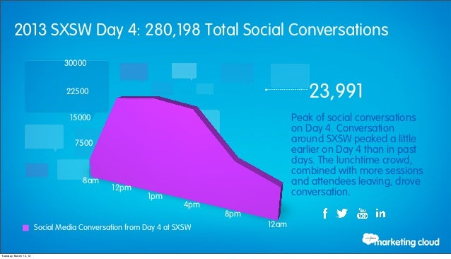 2013 SXSW Day 4: 280,198 Total Social Conversations                                30000                                22...