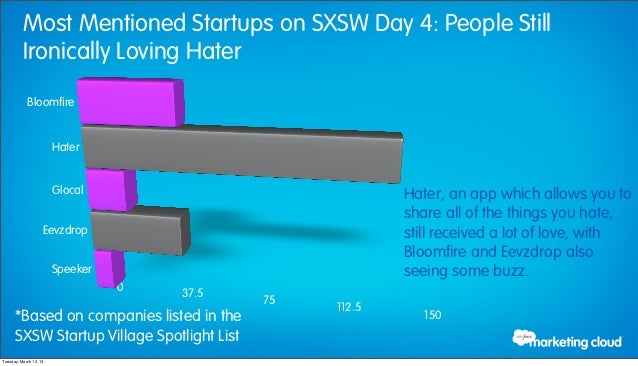 Most Mentioned Startups on SXSW Day 4: People Still          Ironically Loving Hater            Bloomfire                 ...