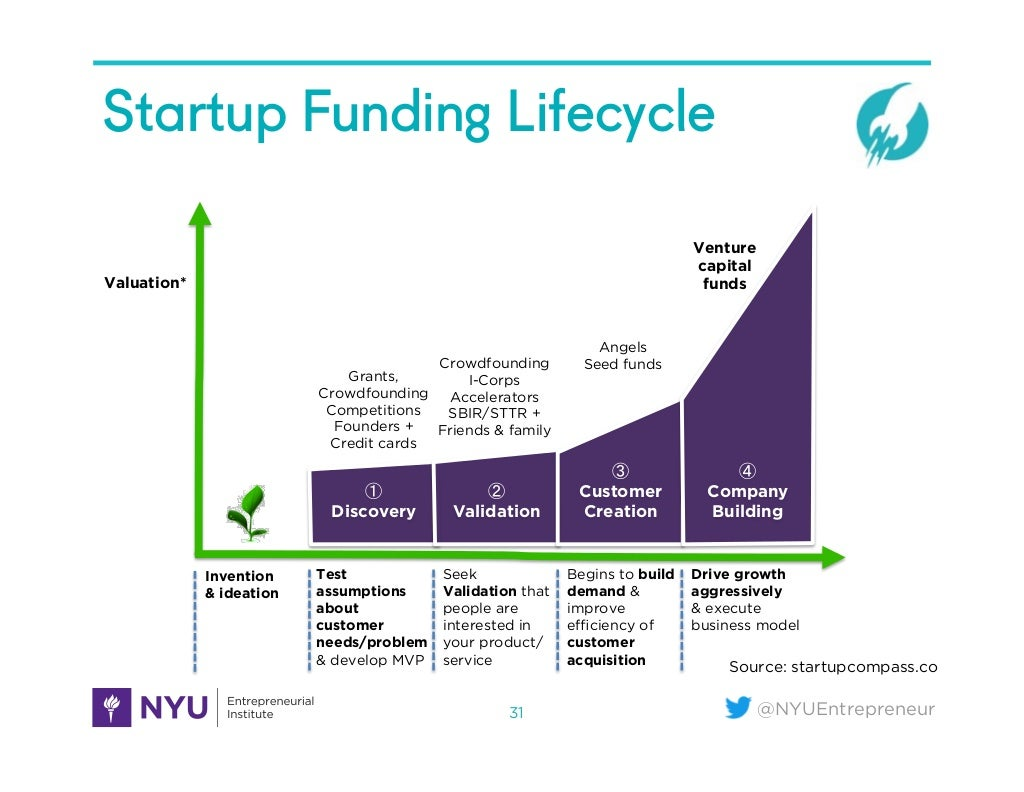 Nyuentrepreneur Startup Funding Lifecycle 31