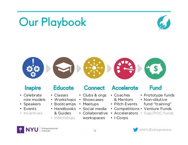 @NYUEntrepreneur Our Playbook 19 • Celebrate role models • Speakers • Events • Incentives • Classes • Workshops • B...